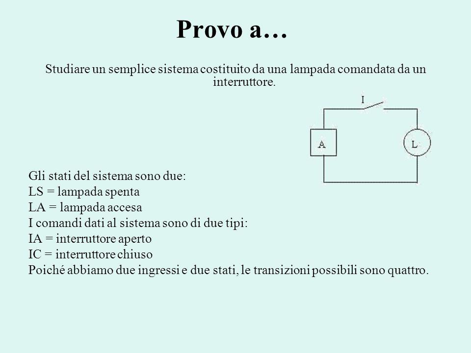 Provo a… Studiare un semplice sistema costituito da una lampada comandata da un interruttore. Gli stati del sistema sono due: LS = lampada spenta LA =
