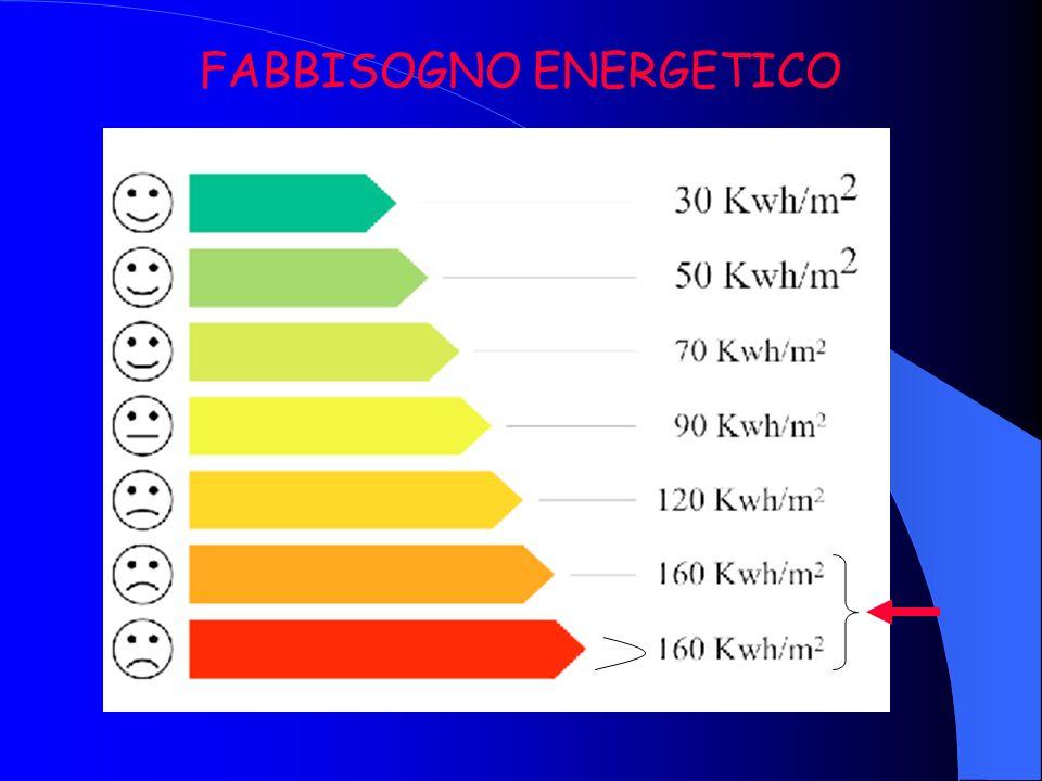 Richiesta dati preliminari per studio di fattibilità impianto geotermico Temperatura [K] della sorgente fredda: stratigrafia terreno, T acqua prelevat