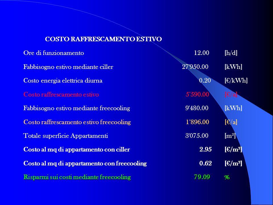 Dati GAS METANO: Potere calorifico d'uso PC U 8.60[kWh/l] Grado di rendimento impianto 0.90 h Costo del Gas Metano al [m 3 ] 0.70[/m 3 ] Costo Gas Met