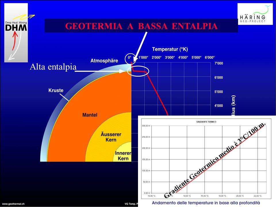 SCHEMA DI IMPIANTO GEOTERMICO A BASSA ENTALPIA 1 Sonda Geotermica Verticale Pompa di Calore 2 Accumulo3 80 - 130 m SONDA GEOTERMICA POMPA DI CALORE AC