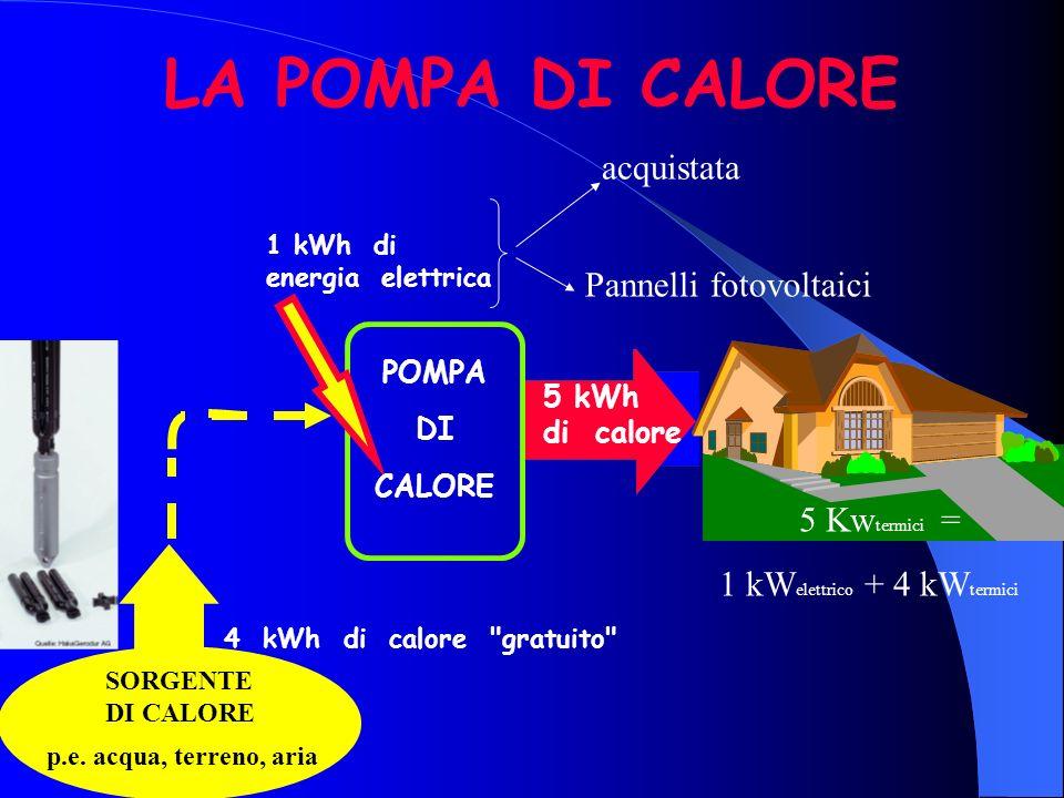 Sonda Geotermica Verticale Pompa di Calore Compressore Evaporatore Condensatore Valvola di Espansione un evaporatore un evaporatore : assorbendo calor