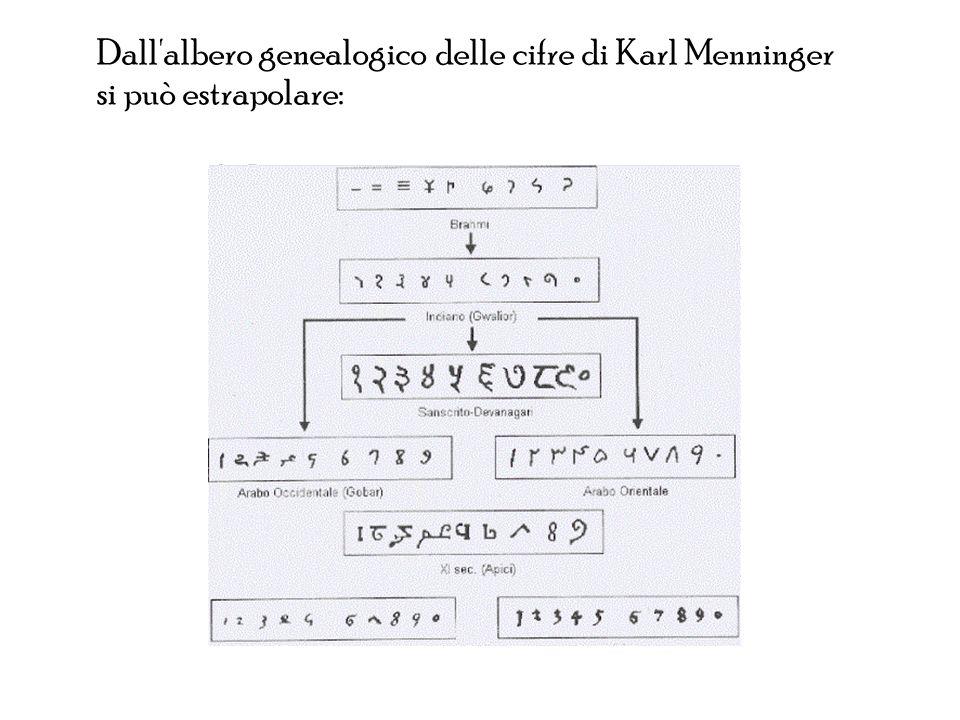Dall'albero genealogico delle cifre di Karl Menninger si può estrapolare: