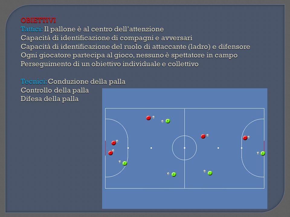 Materiale: Casacche verdi, casacche rosse, palloni Numero Giocatori:Minimo 12 Spazio: campo di gioco 20x20 Descrizione Esercizio: Partita 4 contro 4 con 2 jolly.