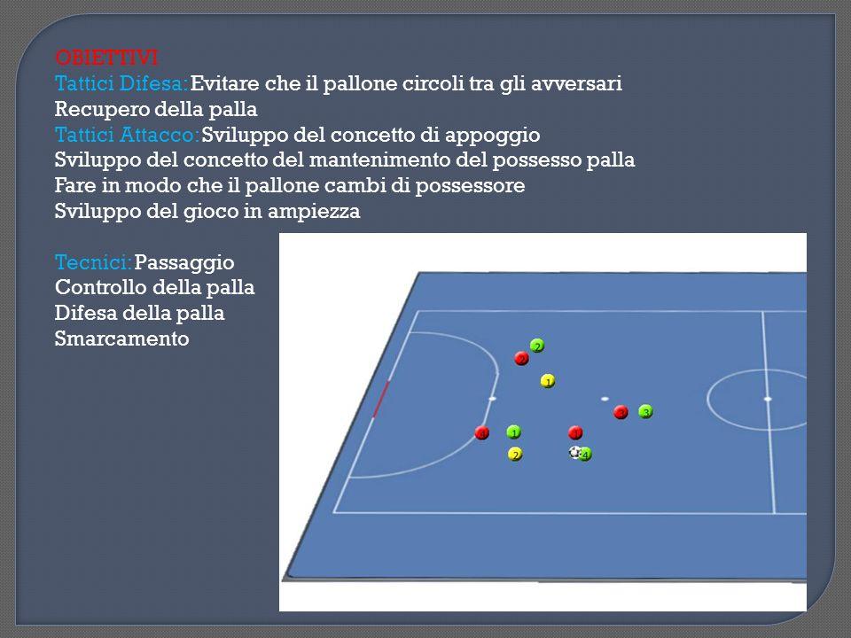 Descrizione Esercizio: 2 squadre da 5 giocatori, ogni squadra ha 2 porte da difendere e 2 da attaccare in modo da favorire lazione divergente, lutilizzo dello spazio in ampiezza e profondità.
