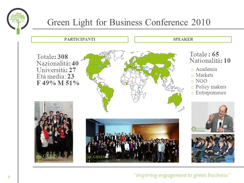 9 inspiring engagement in green business Green Light for Business Conference 2010 Totale: 308 Nazionalità: 40 Università: 27 Età media: 23 F 49% M 51% Totale : 65 Nationalità: 10 Academia Markets NGO Policy makers Entrepreneurs PARTICIPANTISPEAKER