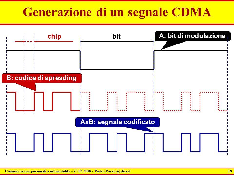 18 Comunicazioni personali e infomobilità - 27.05.2008 - Pietro.Porzio@alice.it Generazione di un segnale CDMA AxB: segnale codificato A: bit di modul