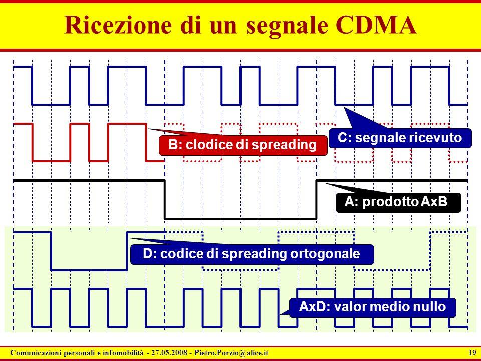 19 Comunicazioni personali e infomobilità - 27.05.2008 - Pietro.Porzio@alice.it Ricezione di un segnale CDMA A: prodotto AxB B: clodice di spreading C