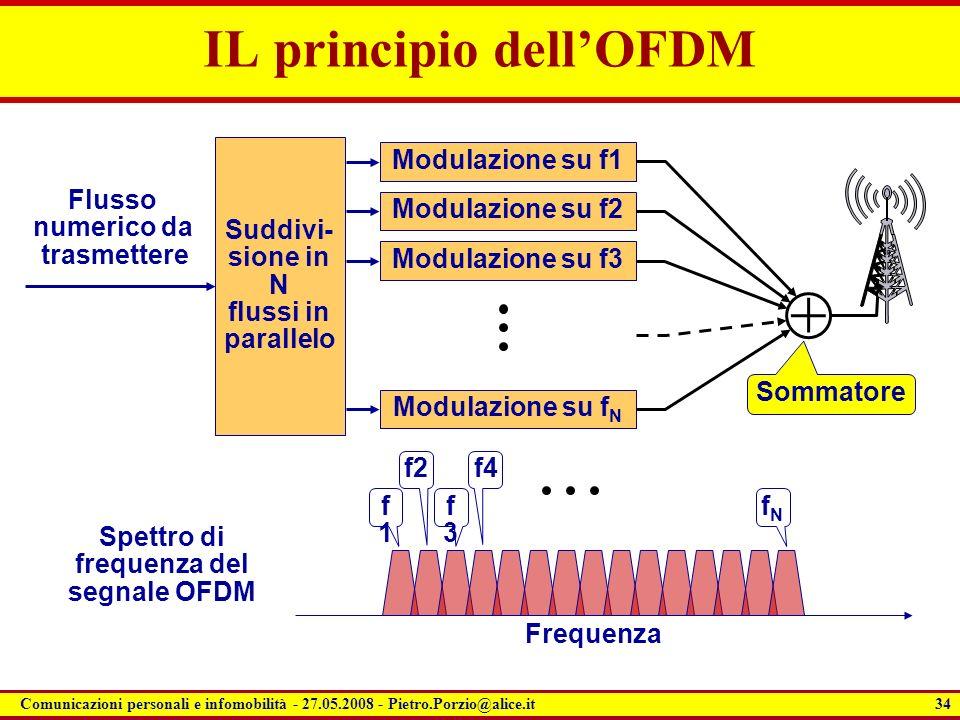 34 Comunicazioni personali e infomobilità - 27.05.2008 - Pietro.Porzio@alice.it IL principio dellOFDM Suddivi- sione in N flussi in parallelo Flusso n
