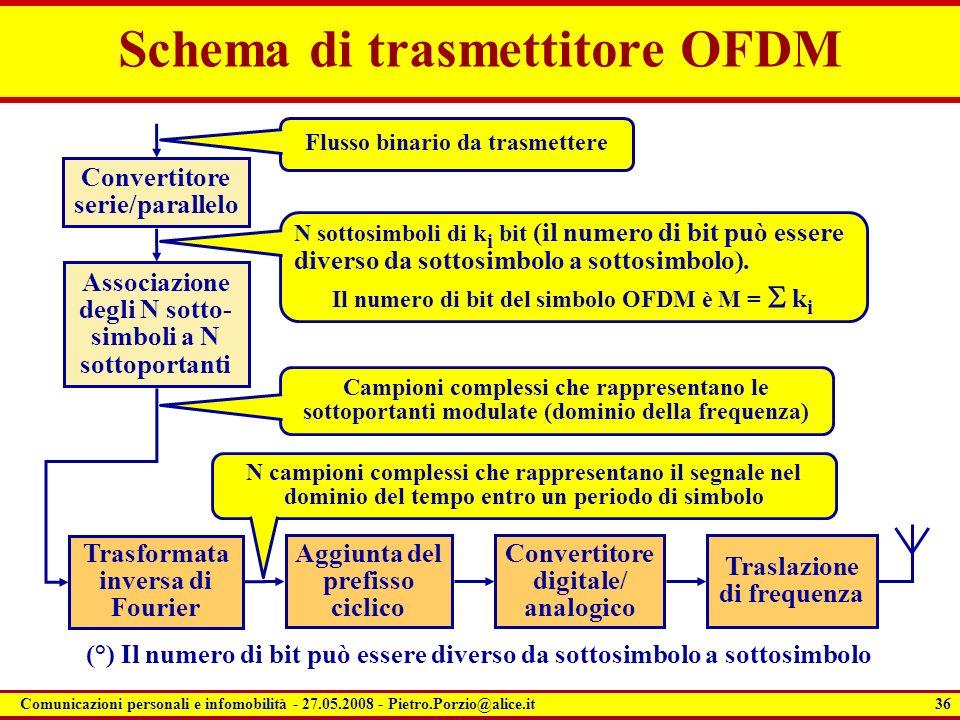 36 Comunicazioni personali e infomobilità - 27.05.2008 - Pietro.Porzio@alice.it Schema di trasmettitore OFDM Convertitore serie/parallelo Associazione