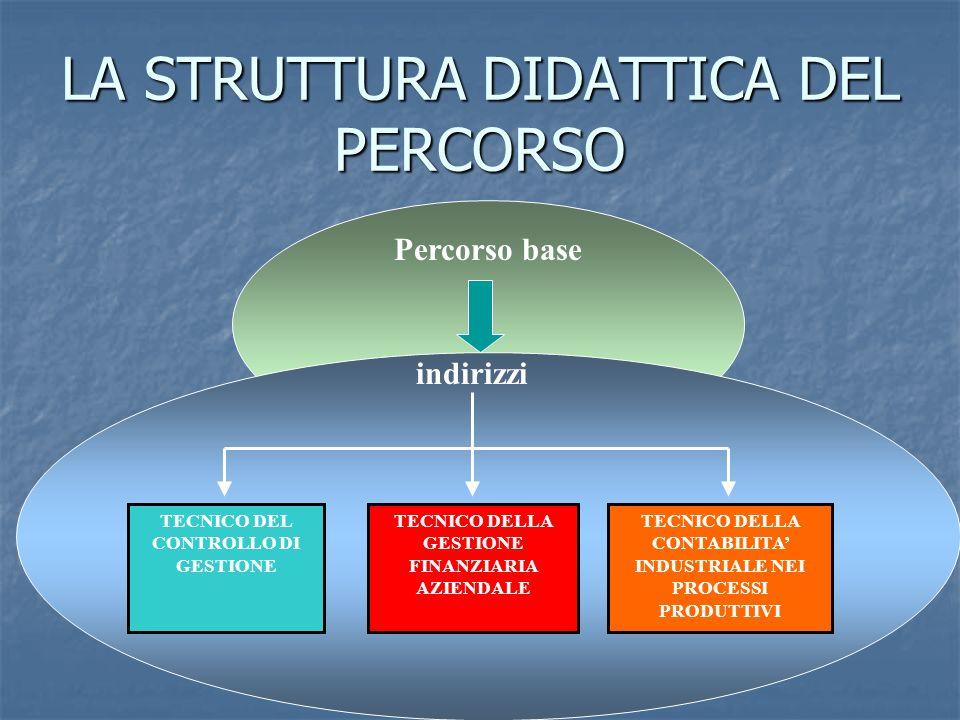 LA STRUTTURA DIDATTICA DEL PERCORSO TECNICO DEL CONTROLLO DI GESTIONE TECNICO DELLA GESTIONE FINANZIARIA AZIENDALE TECNICO DELLA CONTABILITA INDUSTRIA