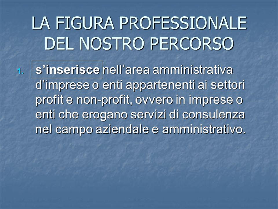 LA FIGURA PROFESSIONALE DEL NOSTRO PERCORSO 1. sinserisce nellarea amministrativa dimprese o enti appartenenti ai settori profit e non-profit, ovvero