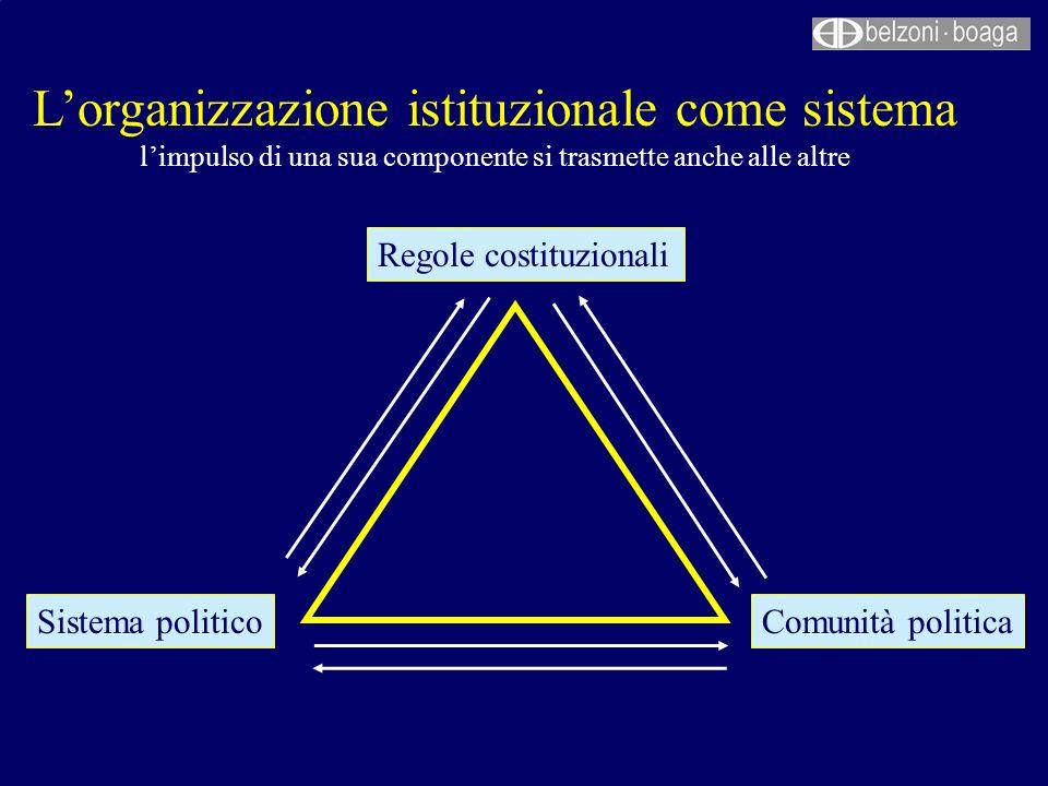 Lorganizzazione istituzionale come sistema limpulso di una sua componente si trasmette anche alle altre Regole costituzionali Sistema politicoComunità