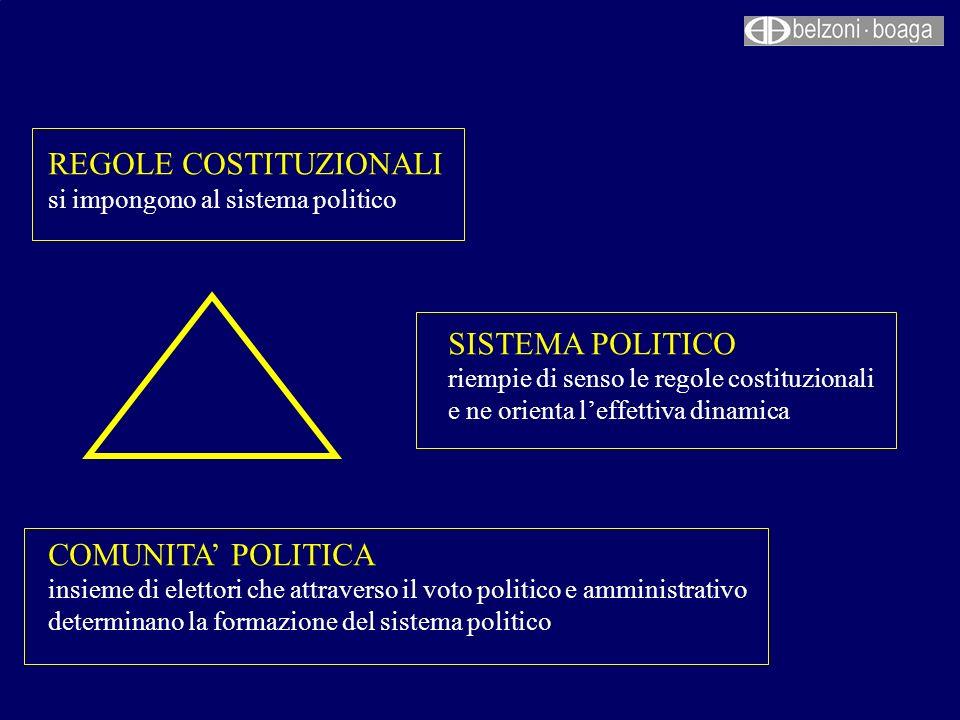 REGOLE COSTITUZIONALI si impongono al sistema politico SISTEMA POLITICO riempie di senso le regole costituzionali e ne orienta leffettiva dinamica COM