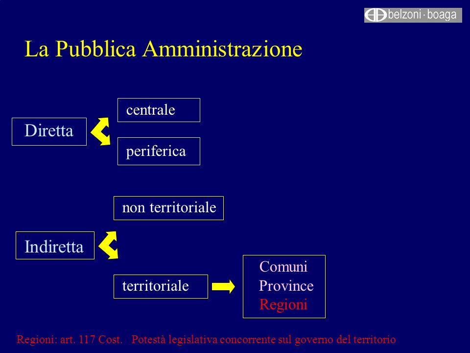 La Pubblica Amministrazione centrale Diretta periferica non territoriale Indiretta Comuni territoriale Province Regioni Regioni: art. 117 Cost. Potest