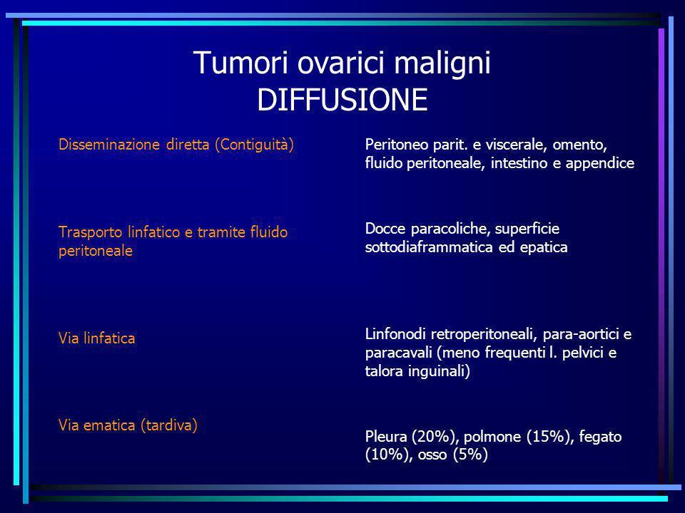 Tumori ovarici maligni DIFFUSIONE Disseminazione diretta (Contiguità) Trasporto linfatico e tramite fluido peritoneale Via linfatica Via ematica (tard
