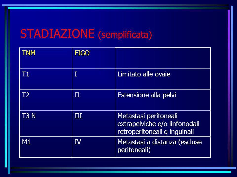 STADIAZIONE (semplificata) TNMFIGO T1ILimitato alle ovaie T2IIEstensione alla pelvi T3 NIIIMetastasi peritoneali extrapelviche e/o linfonodali retrope