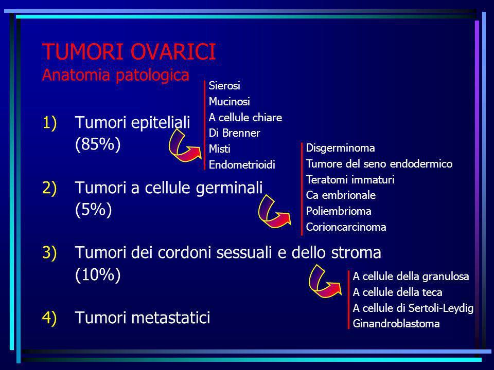 TUMORI OVARICI Anatomia patologica 1)Tumori epiteliali (85%) 2)Tumori a cellule germinali (5%) 3)Tumori dei cordoni sessuali e dello stroma (10%) 4)Tu