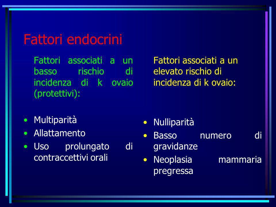 Fattori endocrini Fattori associati a un basso rischio di incidenza di k ovaio (protettivi): Multiparità Allattamento Uso prolungato di contraccettivi