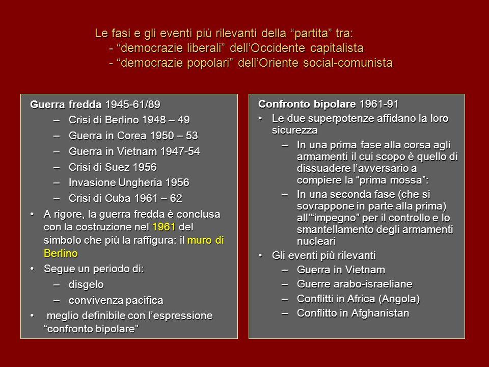 Le fasi e gli eventi più rilevanti della partita tra: - democrazie liberali dellOccidente capitalista - democrazie popolari dellOriente social-comunis