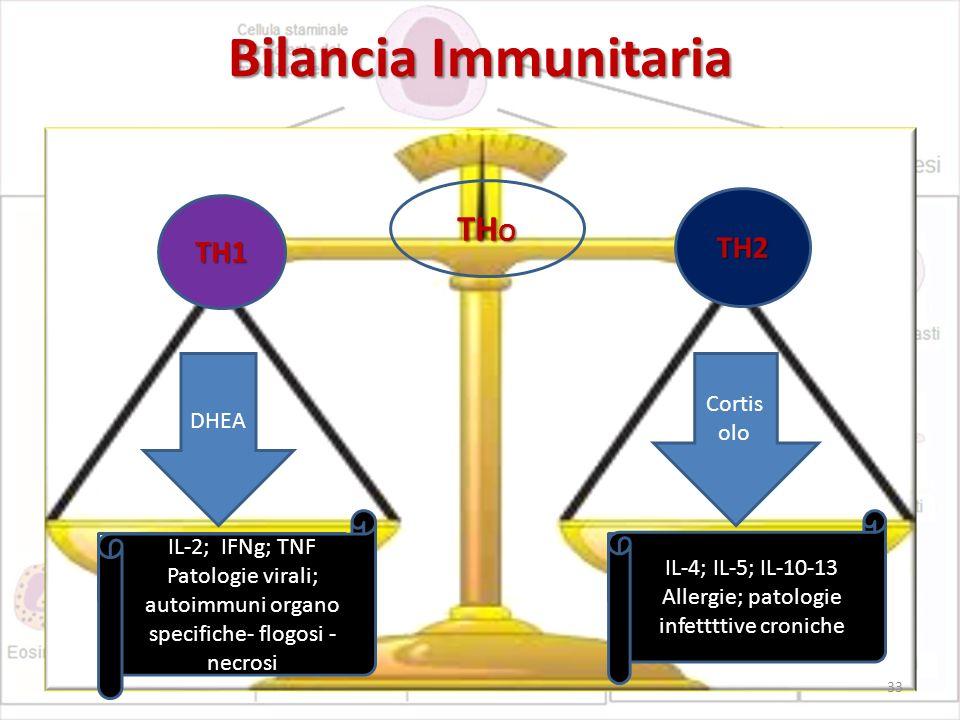 Bilancia Immunitaria TH O DHEA Cortis olo TH1 TH2 IL-2; IFNg; TNF Patologie virali; autoimmuni organo specifiche- flogosi - necrosi IL-4; IL-5; IL-10-