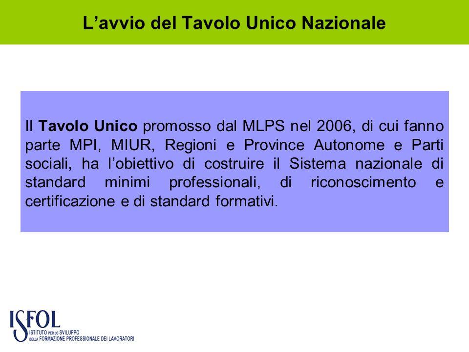 Lavvio del Tavolo Unico Nazionale Il Tavolo Unico promosso dal MLPS nel 2006, di cui fanno parte MPI, MIUR, Regioni e Province Autonome e Parti social