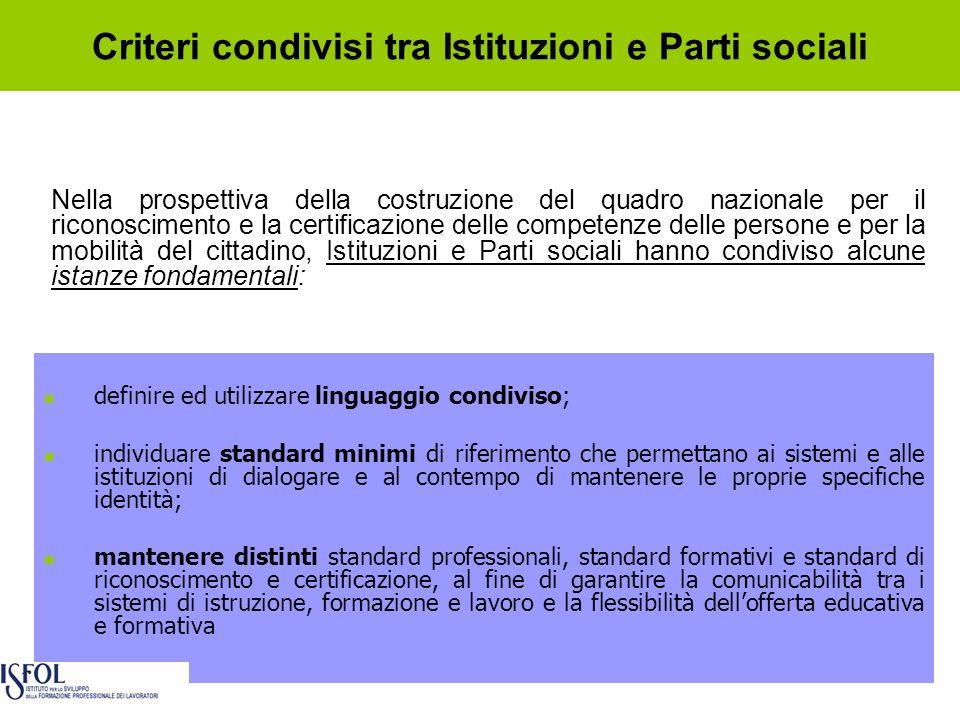 Criteri condivisi tra Istituzioni e Parti sociali Nella prospettiva della costruzione del quadro nazionale per il riconoscimento e la certificazione d