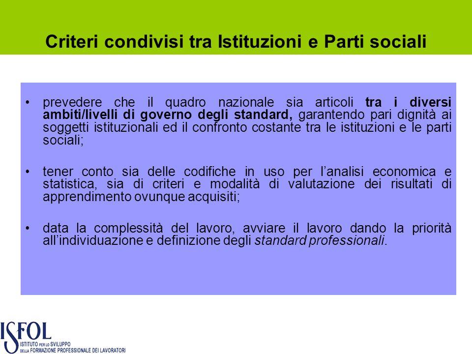 prevedere che il quadro nazionale sia articoli tra i diversi ambiti/livelli di governo degli standard, garantendo pari dignità ai soggetti istituziona