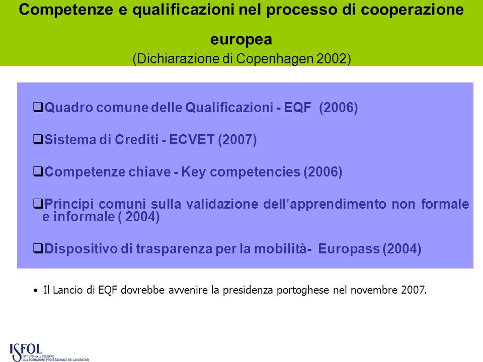 Competenze e qualificazioni nel processo di cooperazione europea (Dichiarazione di Copenhagen 2002) Quadro comune delle Qualificazioni - EQF (2006) Si