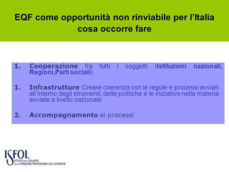 EQF come opportunità non rinviabile per lItalia cosa occorre fare 1.Cooperazione fra tutti i soggetti (Istituzioni nazionali, Regioni,Parti sociali) 1
