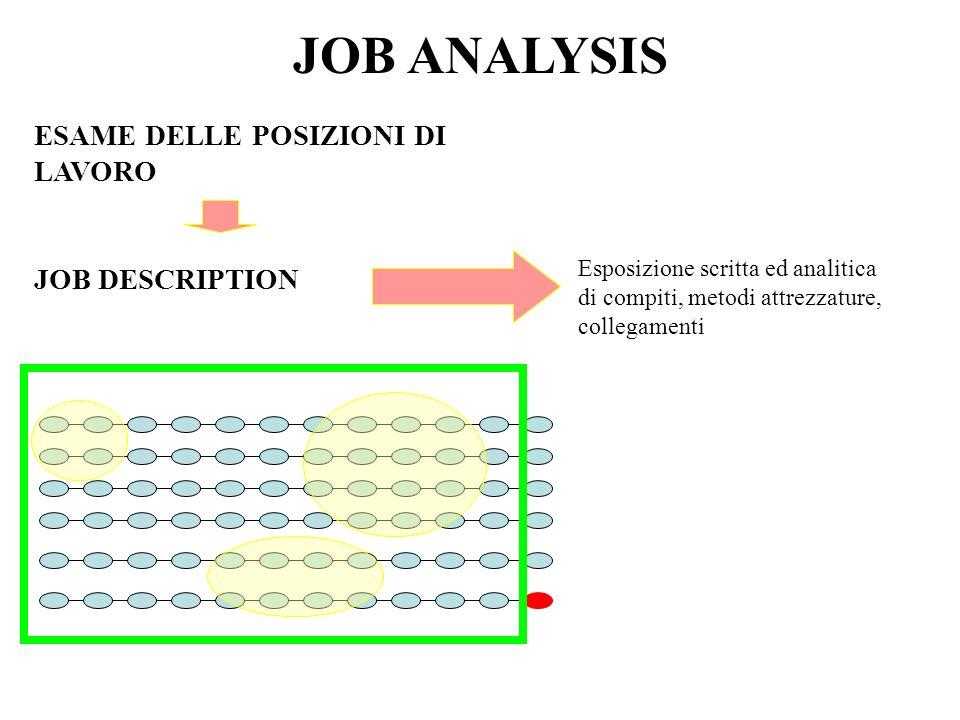 JOB ANALYSIS ESAME DELLE POSIZIONI DI LAVORO Esposizione scritta ed analitica di compiti, metodi attrezzature, collegamenti JOB DESCRIPTION