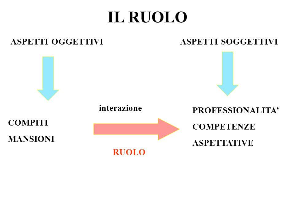 IL RUOLO ASPETTI OGGETTIVI COMPITI MANSIONI ASPETTI SOGGETTIVI PROFESSIONALITA COMPETENZE ASPETTATIVE interazione RUOLO
