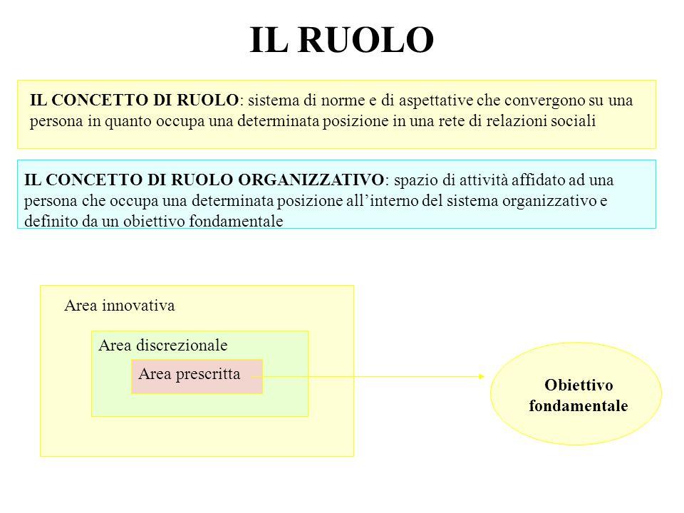 IL RUOLO IL CONCETTO DI RUOLO: sistema di norme e di aspettative che convergono su una persona in quanto occupa una determinata posizione in una rete