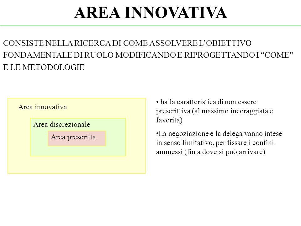 Area innovativa Area discrezionale Area prescritta AREA INNOVATIVA CONSISTE NELLA RICERCA DI COME ASSOLVERE LOBIETTIVO FONDAMENTALE DI RUOLO MODIFICAN