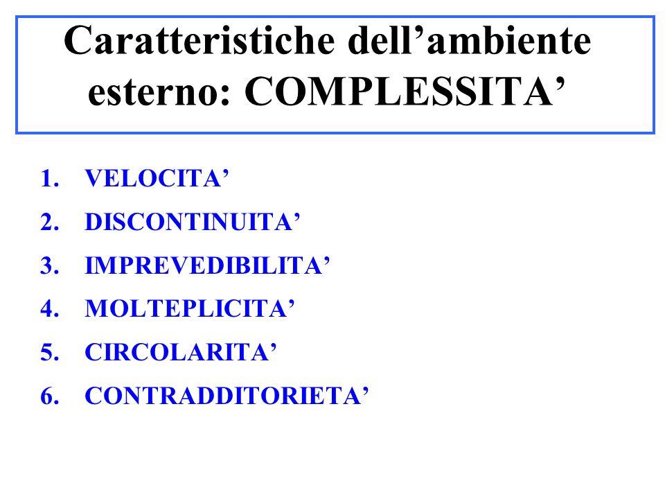 Caratteristiche dellambiente esterno: COMPLESSITA 1.VELOCITA 2.DISCONTINUITA 3.IMPREVEDIBILITA 4.MOLTEPLICITA 5.CIRCOLARITA 6.CONTRADDITORIETA