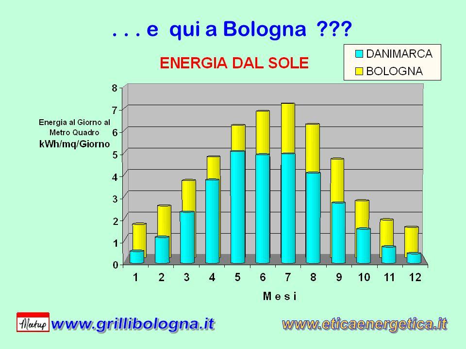 ... e qui a Bologna