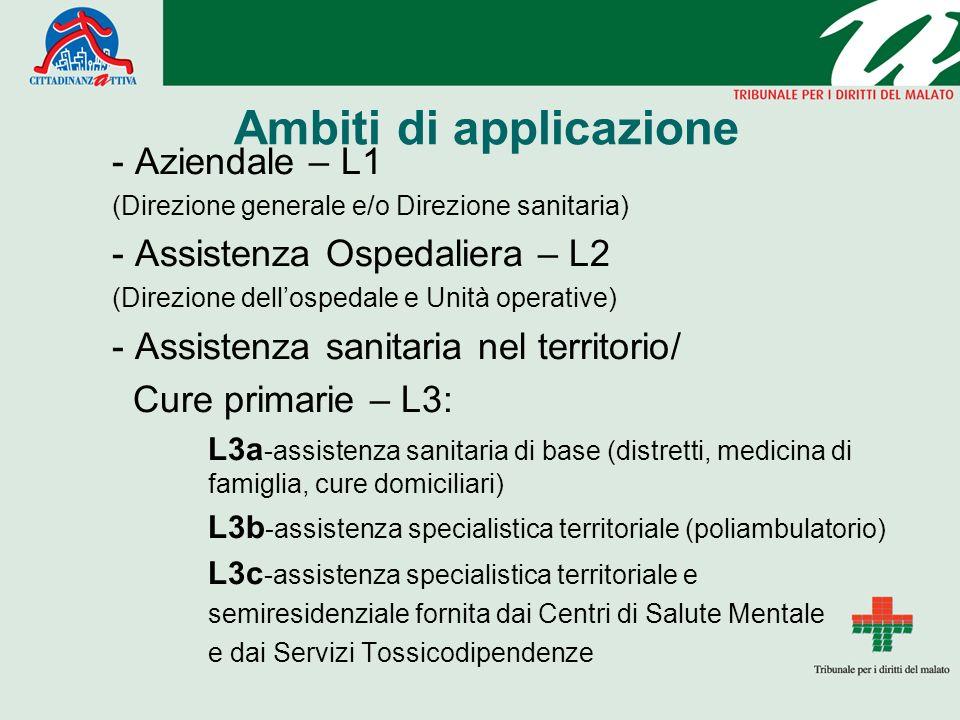 Ambiti di applicazione - Aziendale – L1 (Direzione generale e/o Direzione sanitaria) - Assistenza Ospedaliera – L2 (Direzione dellospedale e Unità ope