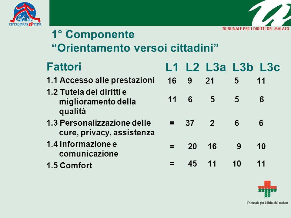 1° Componente Orientamento versoi cittadini Fattori 1.1 Accesso alle prestazioni 1.2 Tutela dei diritti e miglioramento della qualità 1.3 Personalizza