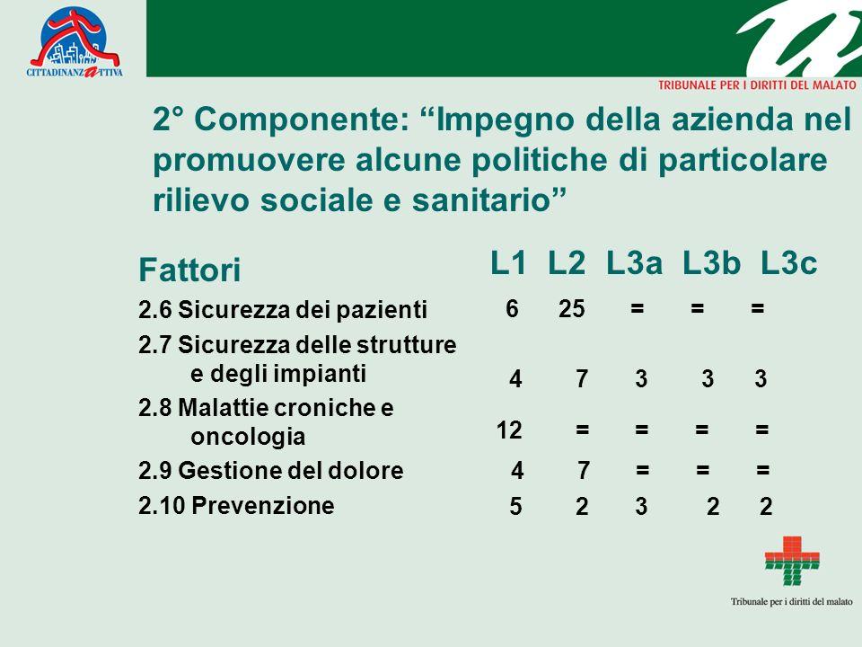 2° Componente: Impegno della azienda nel promuovere alcune politiche di particolare rilievo sociale e sanitario Fattori 2.6 Sicurezza dei pazienti 2.7