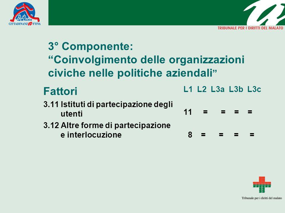 3° Componente: Coinvolgimento delle organizzazioni civiche nelle politiche aziendali Fattori 3.11 Istituti di partecipazione degli utenti 3.12 Altre f