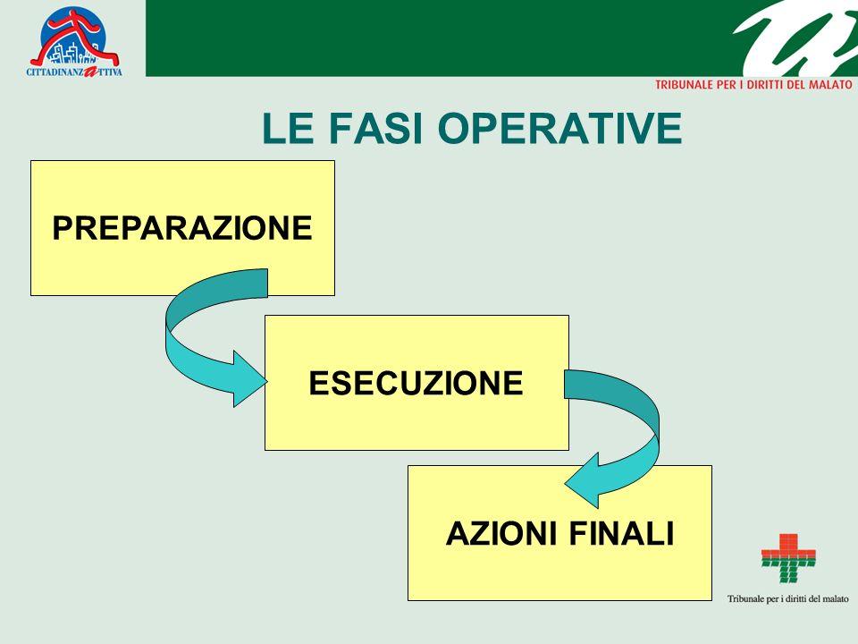 LE FASI OPERATIVE PREPARAZIONE ESECUZIONE AZIONI FINALI