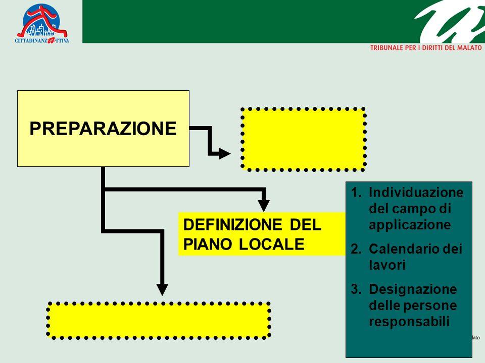 PREPARAZIONE DEFINIZIONE DEL PIANO LOCALE 1.Individuazione del campo di applicazione 2.Calendario dei lavori 3.Designazione delle persone responsabili