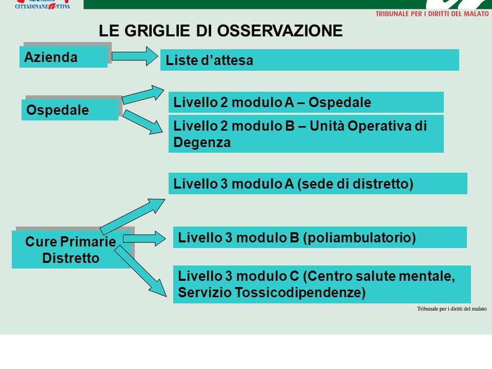 Ospedale Cure Primarie Distretto LE GRIGLIE DI OSSERVAZIONE Livello 2 modulo A – Ospedale Livello 3 modulo A (sede di distretto) Livello 3 modulo B (p