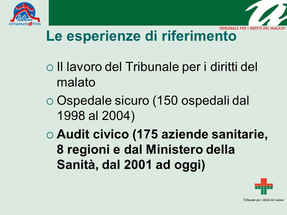 Le esperienze di riferimento Il lavoro del Tribunale per i diritti del malato Ospedale sicuro (150 ospedali dal 1998 al 2004) Audit civico (175 aziend
