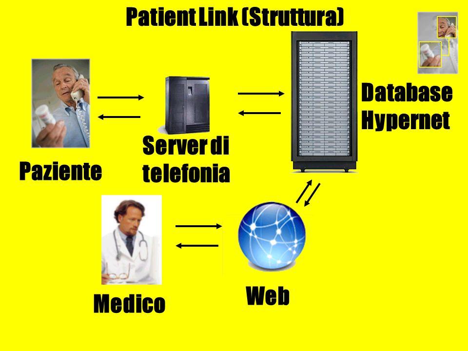 Patient Link (Struttura) Paziente Web Server di telefonia Database Hypernet Medico
