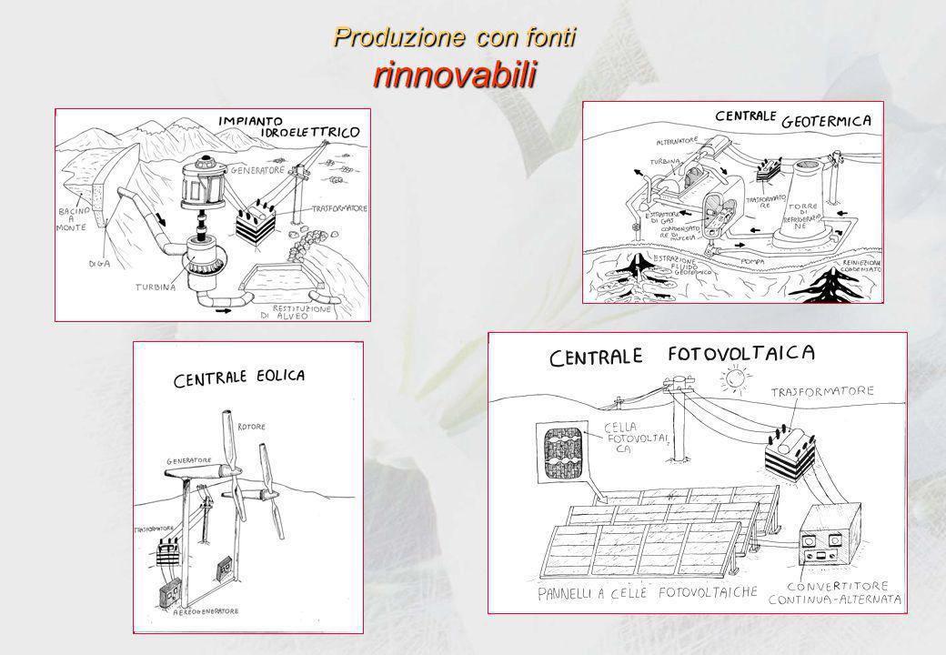 Altri sistemi per fronteggiare il problema: fonti rinnovabili B.