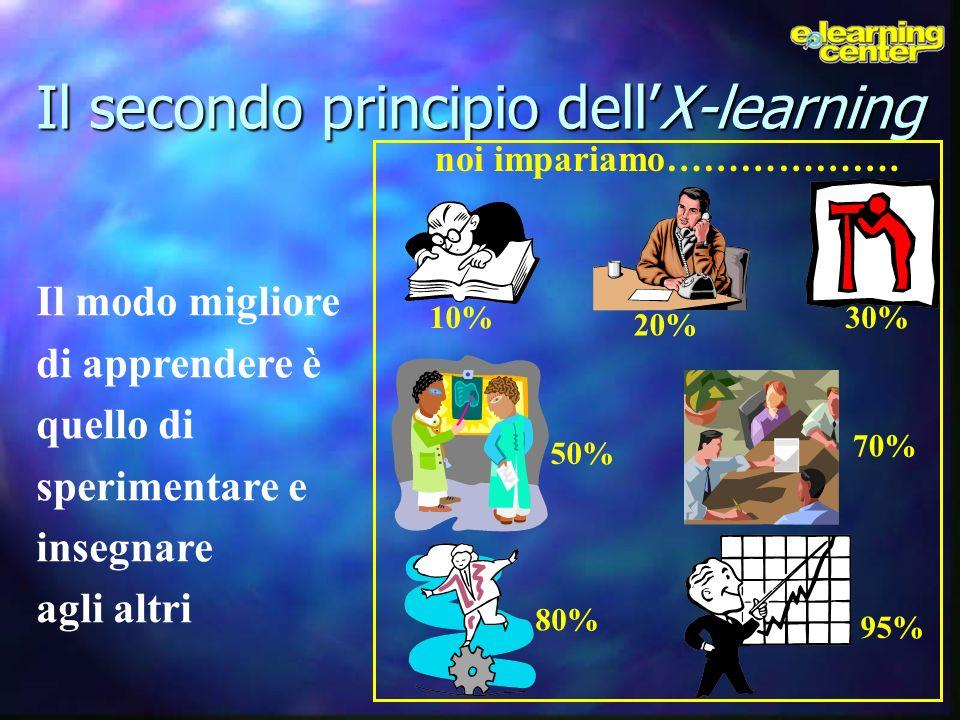 Il secondo principio dellX-learning Il modo migliore di apprendere è quello di sperimentare e insegnare agli altri 10% 50% 70% 80% 95% 30% 20% noi imp