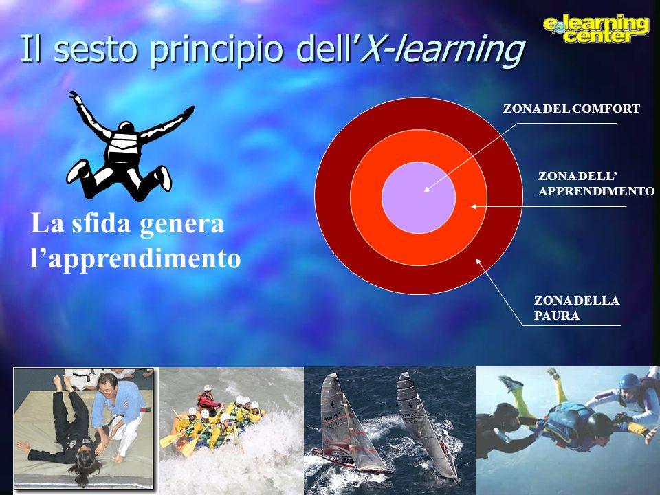 ZONA DELL APPRENDIMENTO ZONA DELLA PAURA ZONA DEL COMFORT Il sesto principio dellX-learning La sfida genera lapprendimento