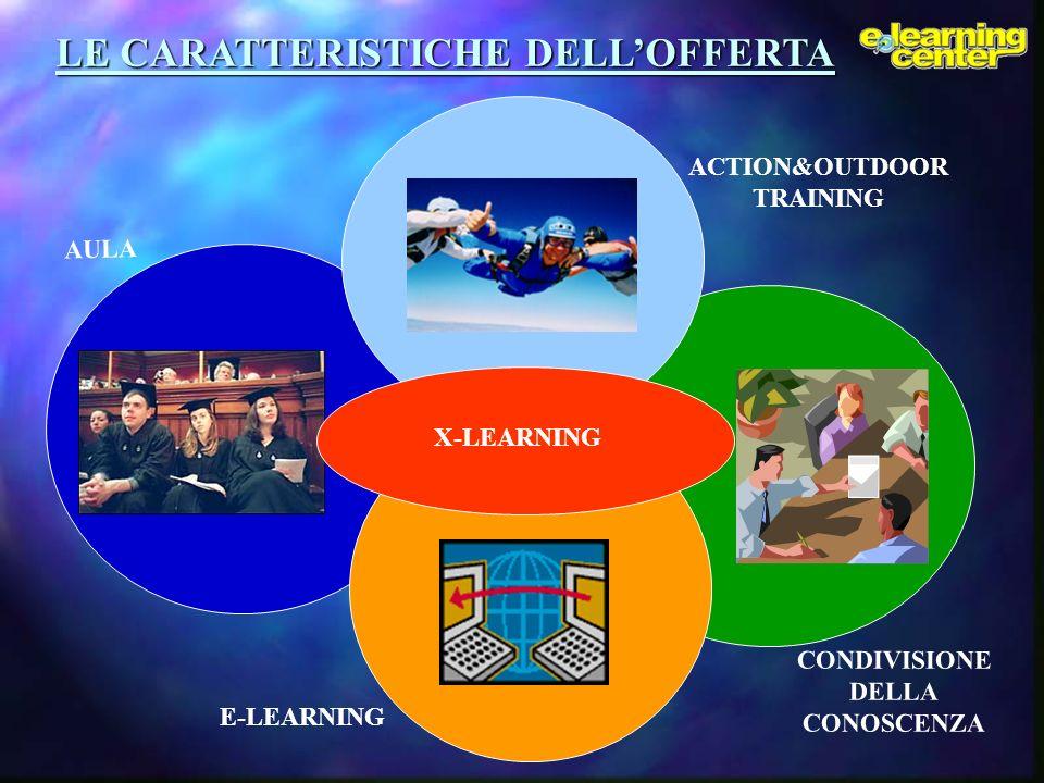 CLASSE CONDIVISIONE DELLA CONOSCENZA ACTION&OUTDOOR TRAINING E-LEARNING LE CARATTERISTICHE DELLOFFERTA X-LEARNING AULA