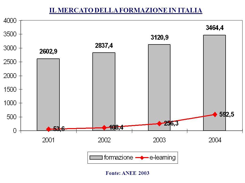 IL MERCATO DELLA FORMAZIONE IN ITALIA Fonte: ANEE 2003
