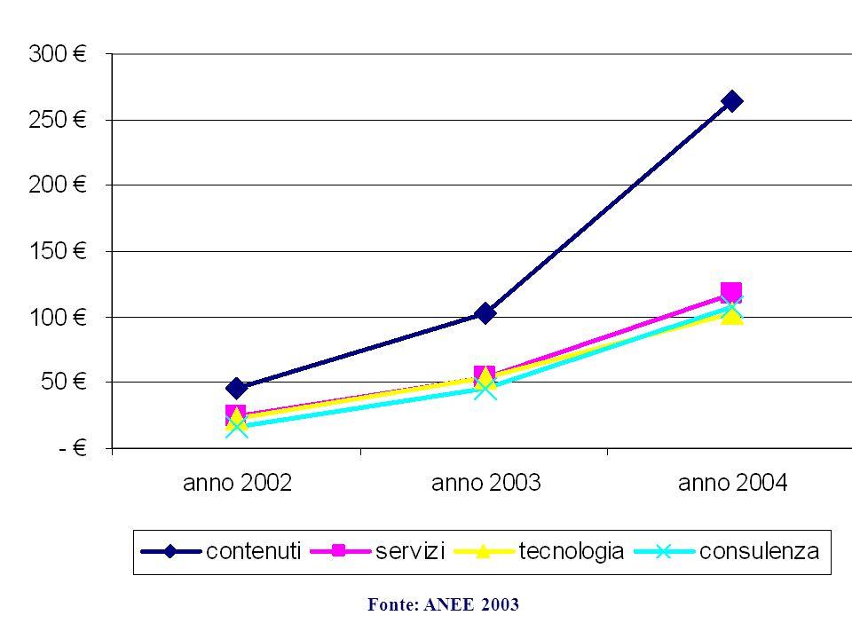 Le discipline Fonte: ANEE 2003